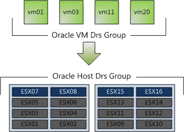Virtual Machines to Hosts - VM-Host - affinity rule