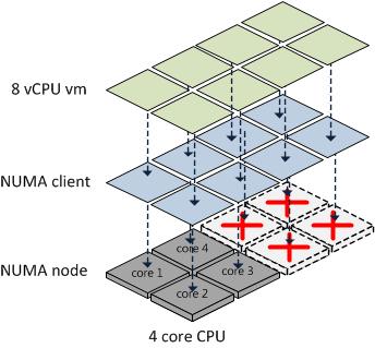 Misallignment NUMA client on NUMA node