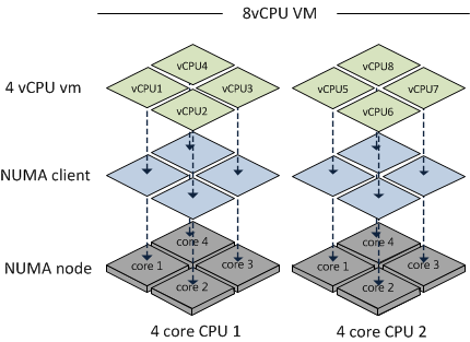 8 vCPU VM splitting into two NUMA Clients