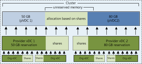 Allocation based on shares