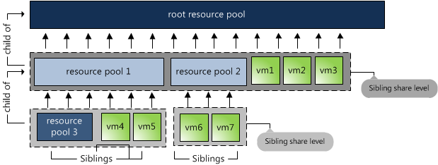VMware VM and Resource Pool Sibling Share Level