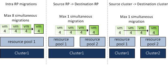Resource Pool migrations