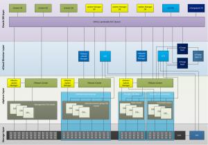 vCloud Director Architecture diagram