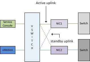 Active Standby setup management network vSwitch0