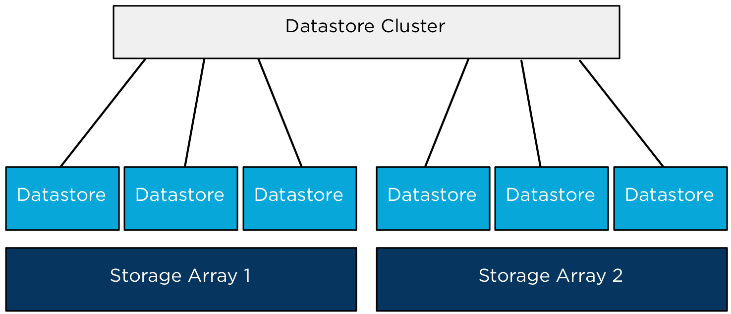 Multiple arrays-single datastore cluster