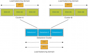 multiple compute clusters sharing sdc-load balancing domain