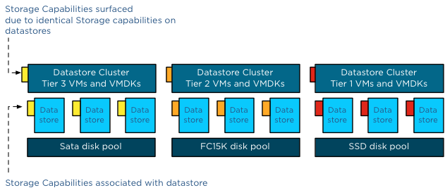 VM Storage Profiles and Storage DRS - Part 2 - Distributed VMs