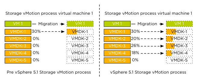 1 - Parallel Storage vMotion overview