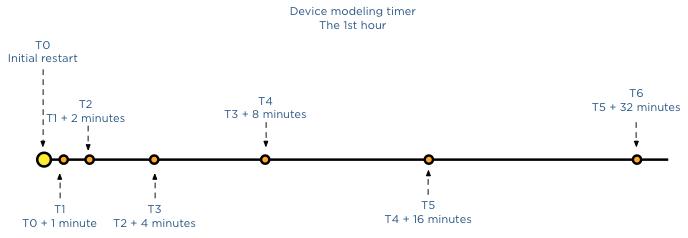 device modeling timer