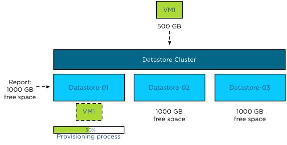vSphere 5.0 Storage DRS Initial placement