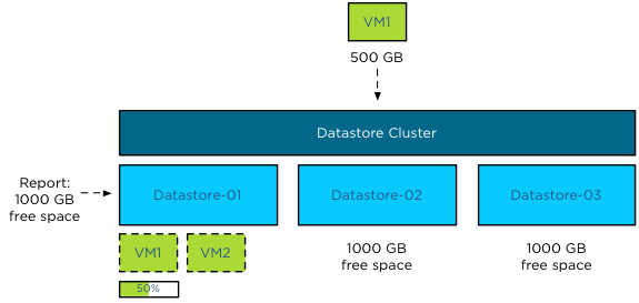 vSphere 5.0 Storage DRS Initial placement add VM2