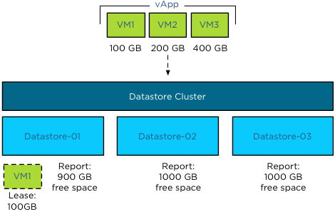 Storage DRS Initial placement process - vApp-step-2