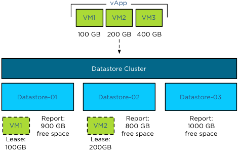 Storage DRS Initial placement process - vApp-step-3