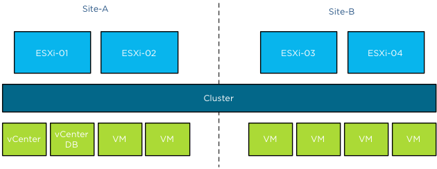vSphere Stretched Cluster logical diagram