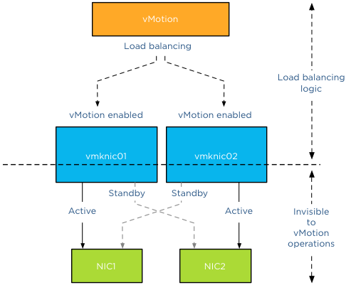 00-multi-nic layers