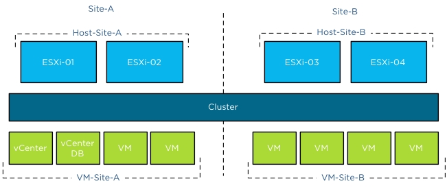 Site DRS VM-Host groups in a vSphere stretched cluster