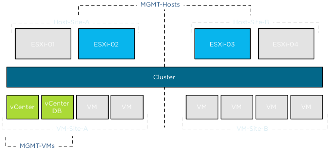 Overlapping DRS VM-Host affinity rule in a vSphere Stretched Cluster