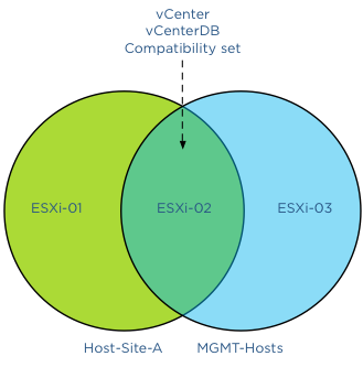 Venn diagram illustrating VM compatibility set of vSphere hosts