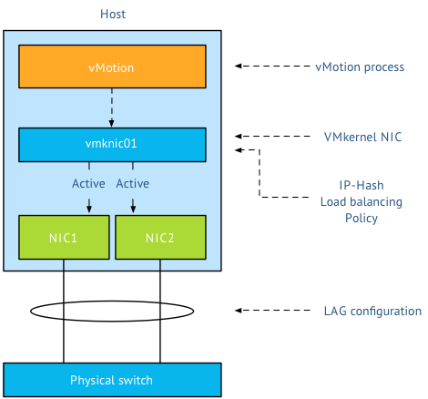 vMotion and EtherChannel, an overview of the load-balancing policies stack ...
