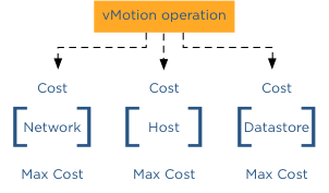 vMotion operation cost