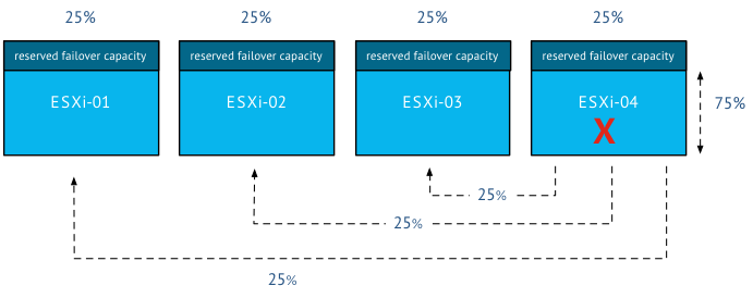 00-failover capacity