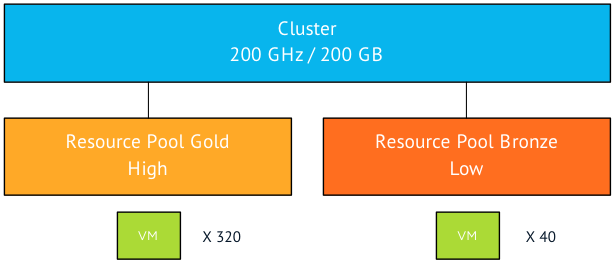 00-logical-diagram-of-cluster-configuration