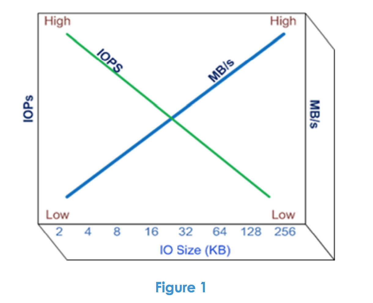 Awesome read: Storage Performance And Testing Best Practices