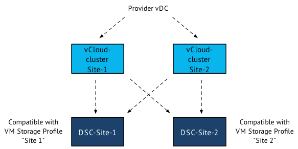 Migrating VMs between DRS clusters in an elastic vDC - frankdenneman.nl