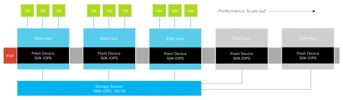 Architecture-FVP Basic Cluster performance scale out