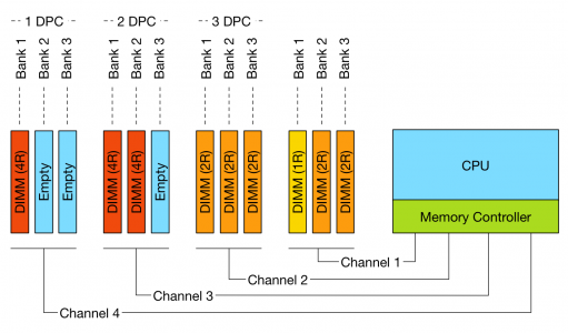 Figure 1: DPC configurations and channels