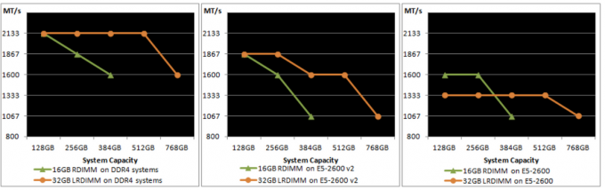 Source: IDT DDR4 LRDIMM whitepaper