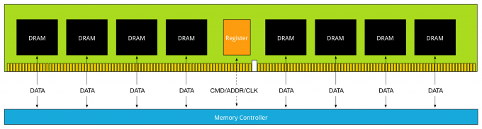 Part5-registered-dimm