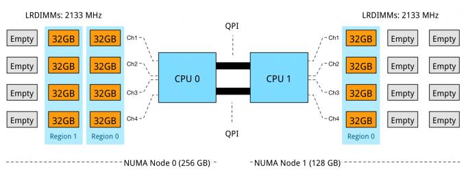 Part6-1-unbalanced NUMA nodes