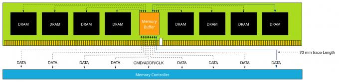 part-5 DDR3 LRDIMM