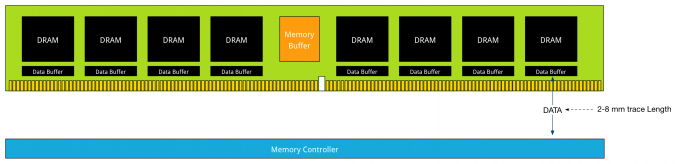part-5 DDR4 LRDIMM