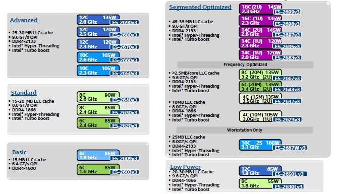 hypertransport vs qpi Comparison of intel core i5-4570 vs intel xeon e3-1220 v3 processors compare the main features, specifications, prices and select the best model.