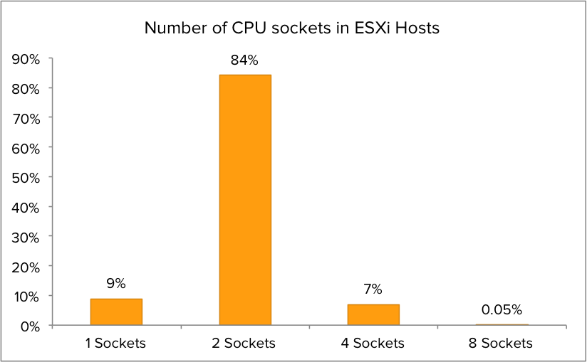 01-Number-of-CPU-sockets-in-ESXi-Host