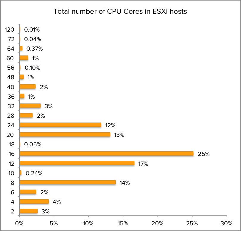 02-Total number of CPU Cores in ESXi hosts