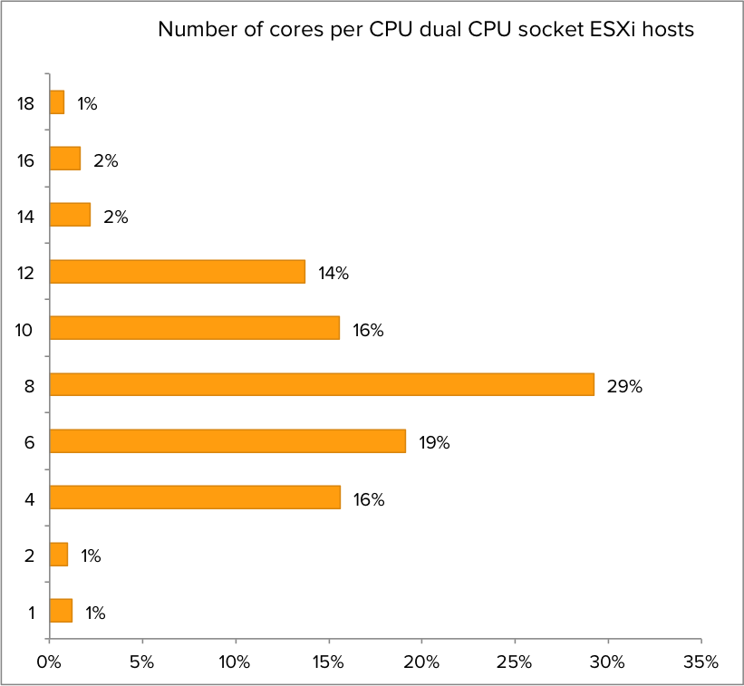 03-Number of cores per CPU in dual CPU socket ESXi hosts