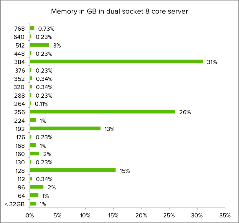 06-Memory in GB in dual socket 8 core server