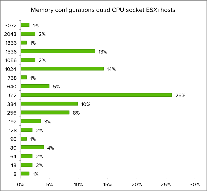 07-Memory configurations quad CPU socket ESXu hosts