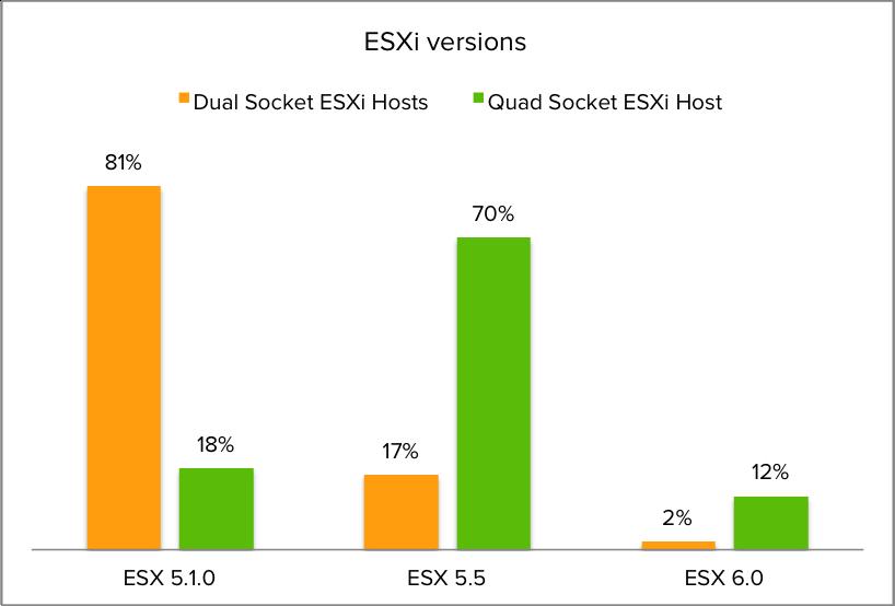 08-ESXi versions