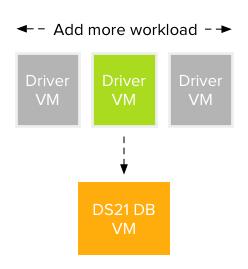 00-DVDStore architecture