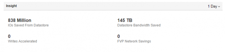 145TB_BandWidth_saved_per_Day