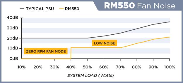 RM550-FAN-NOISE