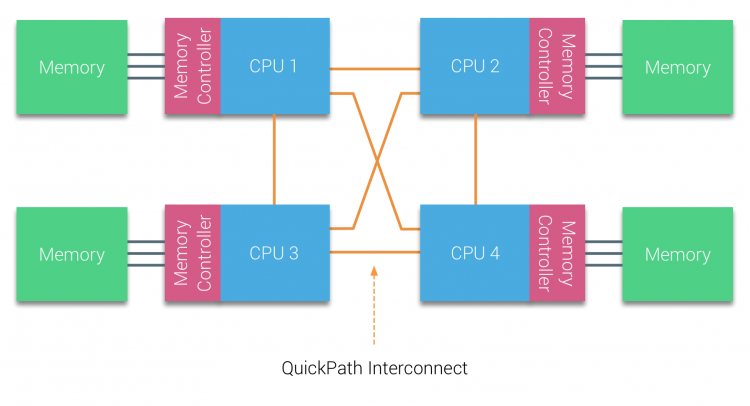 02-04-QPI Architecture
