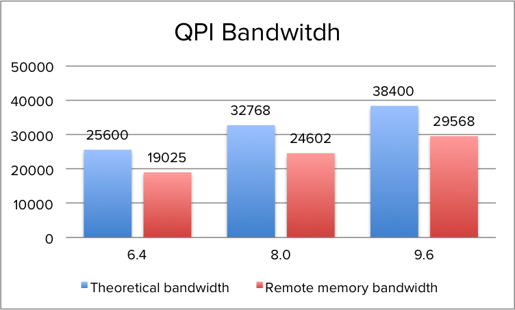 03-07-QPI_Theoretical_vs_Actual_Remote_Bandwidth