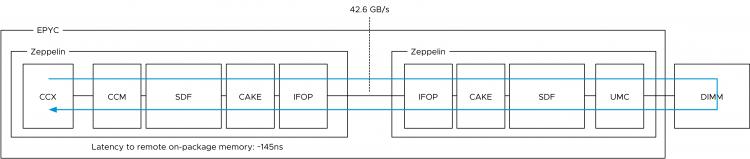 AMD EPYC and vSphere vNUMA - frankdenneman nl